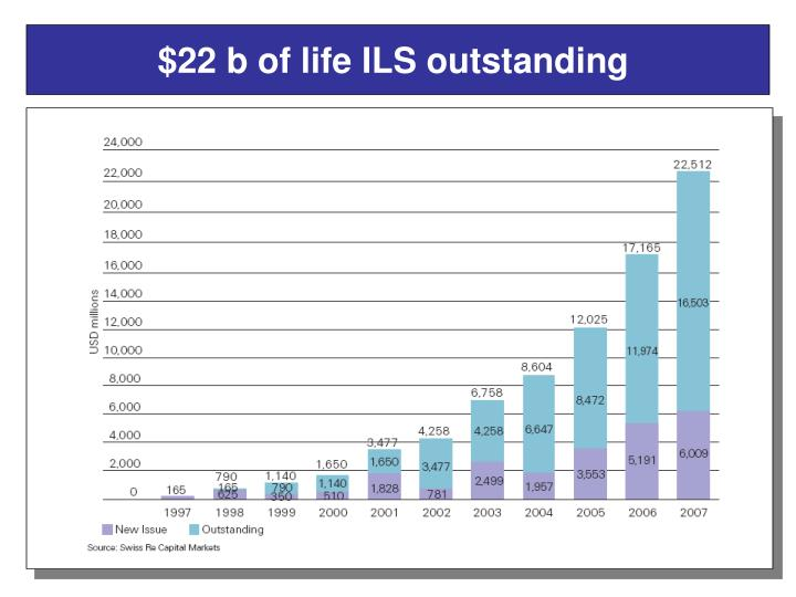 $22 b of life ILS outstanding