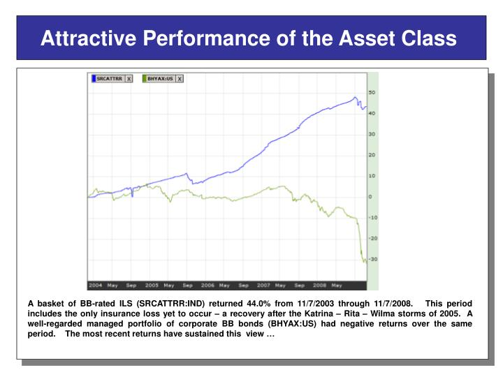 Attractive Performance of the Asset Class