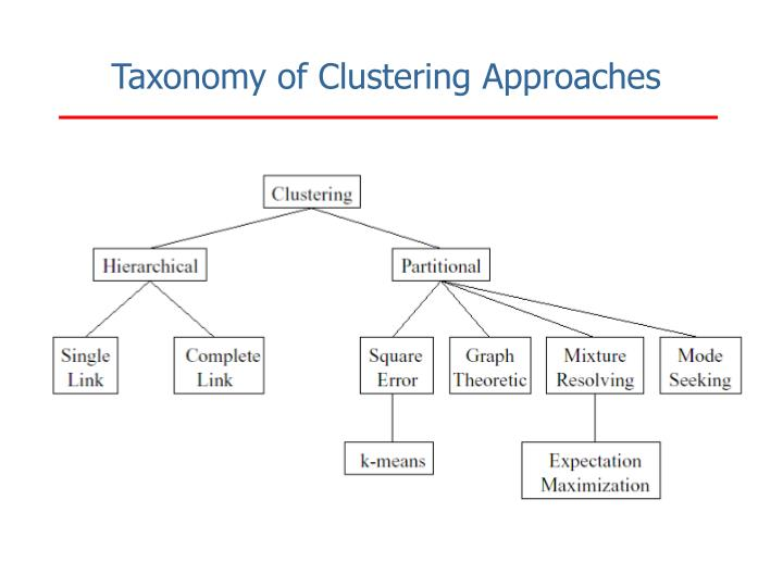 Taxonomy of Clustering Approaches