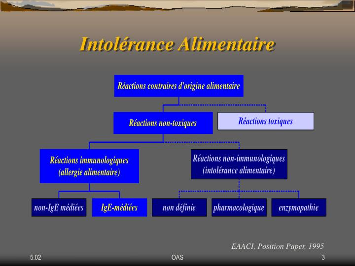 Intolérance Alimentaire