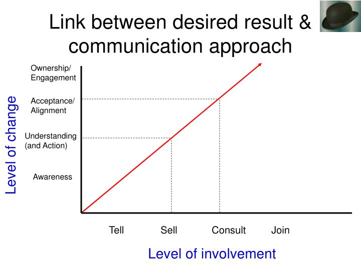Link between desired result & communication approach