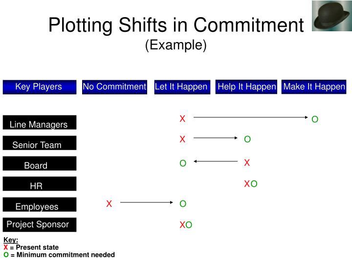 Plotting Shifts in Commitment