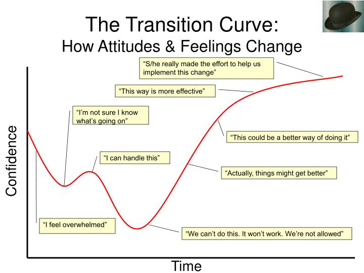 The Transition Curve: