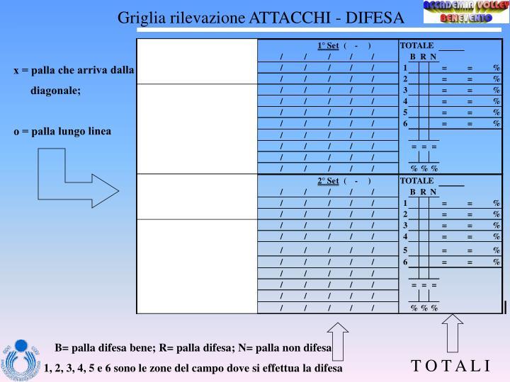 Griglia rilevazione ATTACCHI - DIFESA