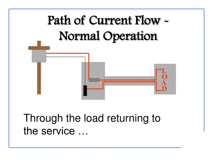 Path of Current Flow -