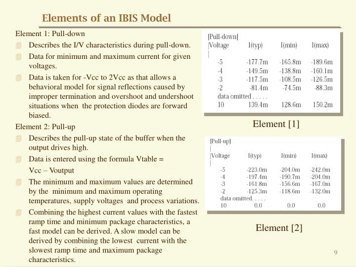 Elements of an IBIS Model