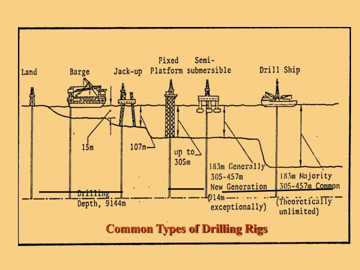 Common Types of Drilling Rigs