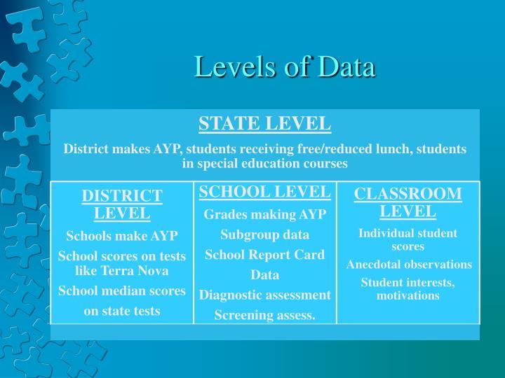 Levels of Data