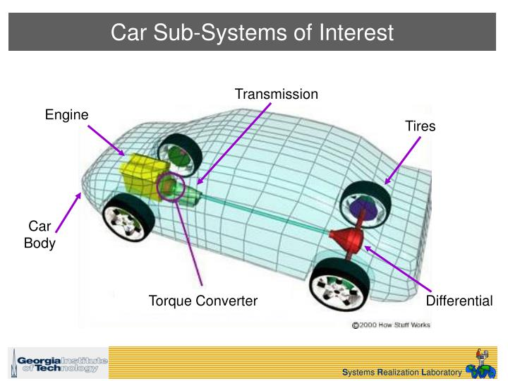 Car Sub-Systems of Interest