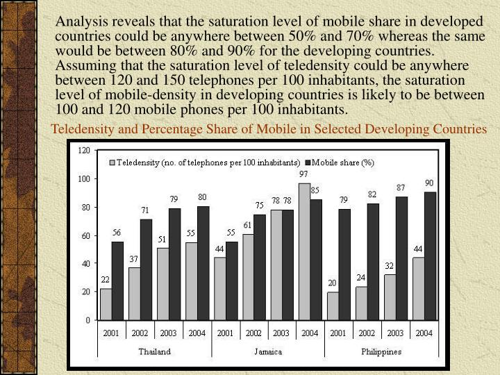 Analysis reveals that the saturation level of mobile share in developed countries could be anywhere between 50% and 70% whereas the same would be between 80% and 90% for the developing countries. Assuming that the saturation level of teledensity could be anywhere between 120 and 150 telephones per 100 inhabitants, the saturation level of mobile-density in developing countries is likely to be between 100 and 120 mobile phones per 100 inhabitants.
