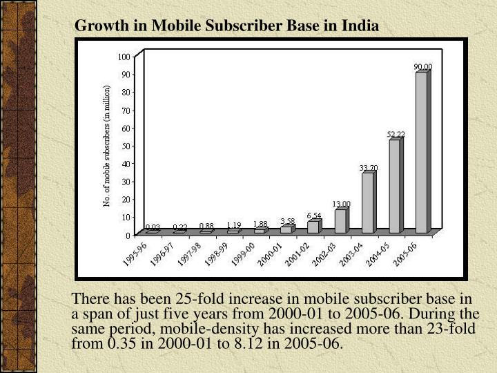 Growth in Mobile Subscriber Base in India