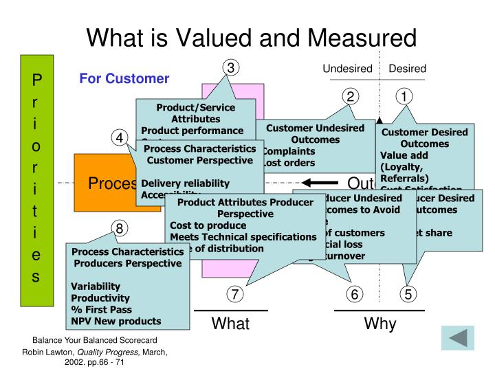 What is Valued and Measured
