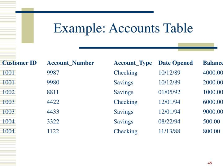 Example: Accounts Table