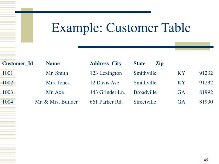 Example: Customer Table
