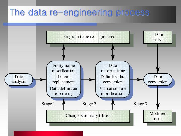 The data re-engineering process