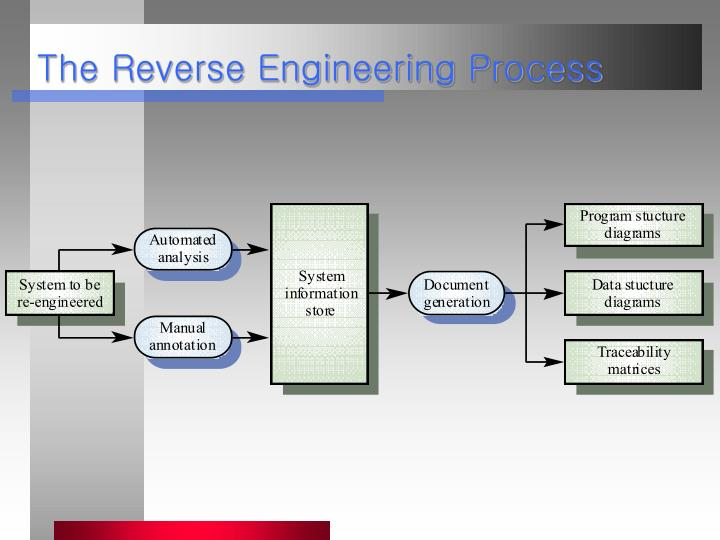 The Reverse Engineering Process
