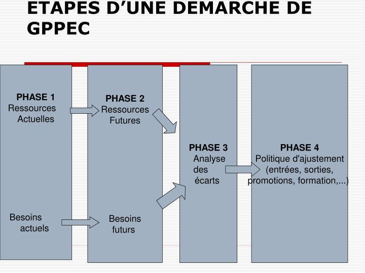 ETAPES D'UNE DEMARCHE DE GPPEC