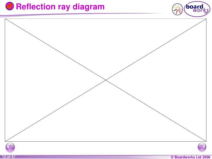 Reflection ray diagram