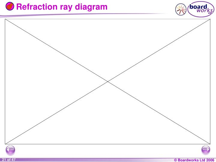 Refraction ray diagram