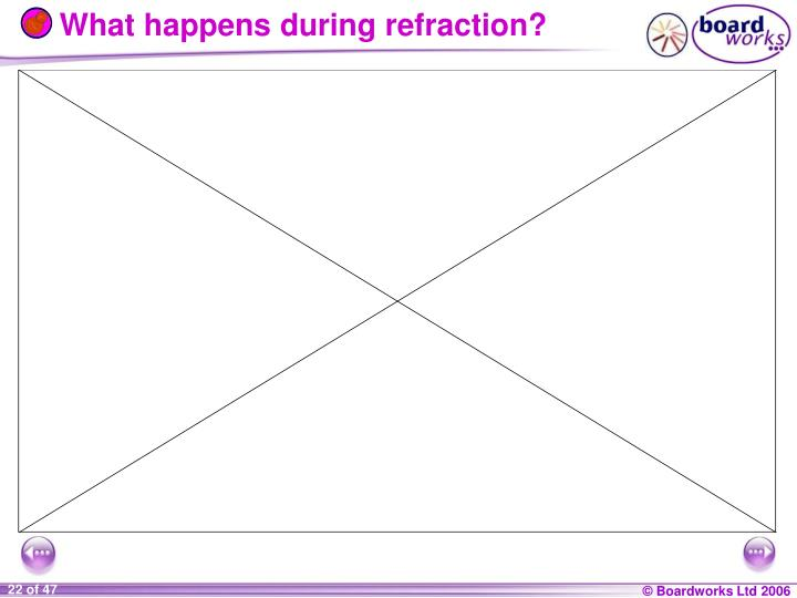 What happens during refraction?
