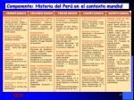 componente historia del per en el contexto mundial