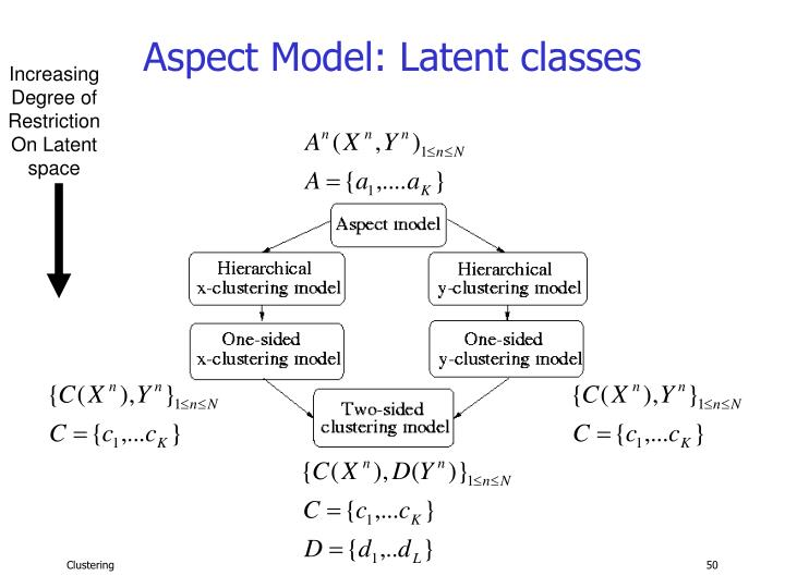 Aspect Model: Latent classes