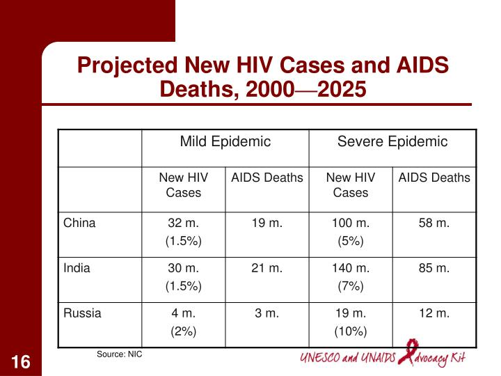 Projected New HIV Cases and AIDS Deaths, 2000