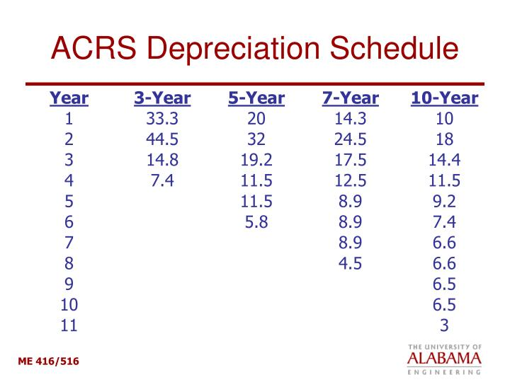 ACRS Depreciation Schedule