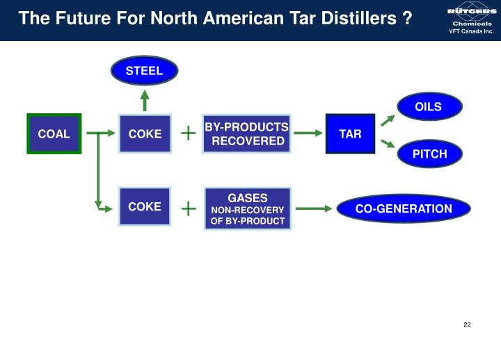The Future For North American Tar Distillers ?