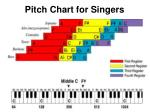 pitch chart for singers