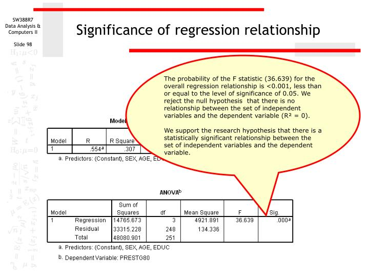 Significance of regression relationship