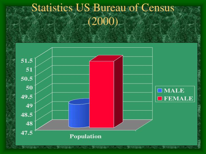 Statistics US Bureau of Census (2000)