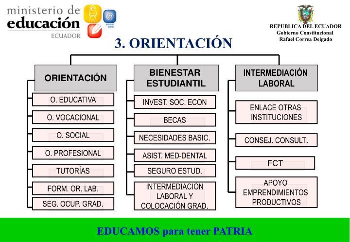 3. ORIENTACIÓN