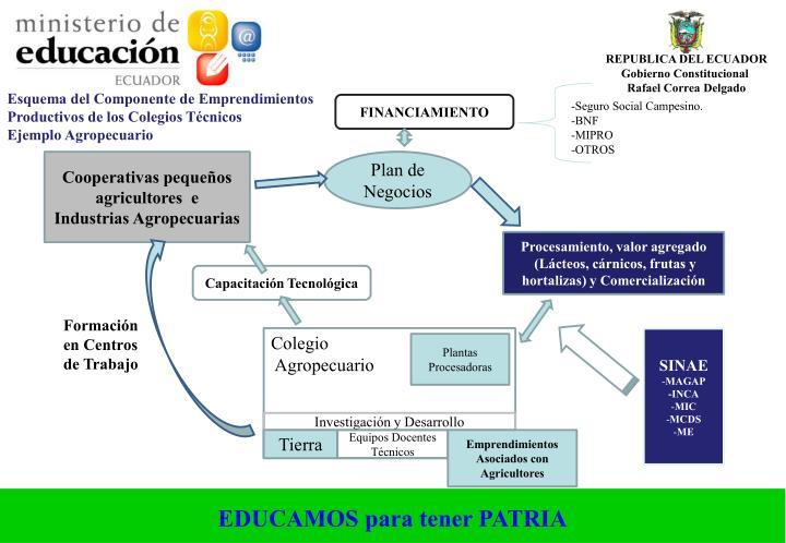 Esquema del Componente de Emprendimientos Productivos de los Colegios Técnicos