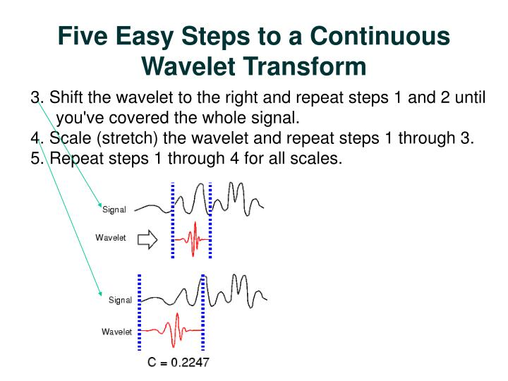 Five Easy Steps to a Continuous Wavelet Transform