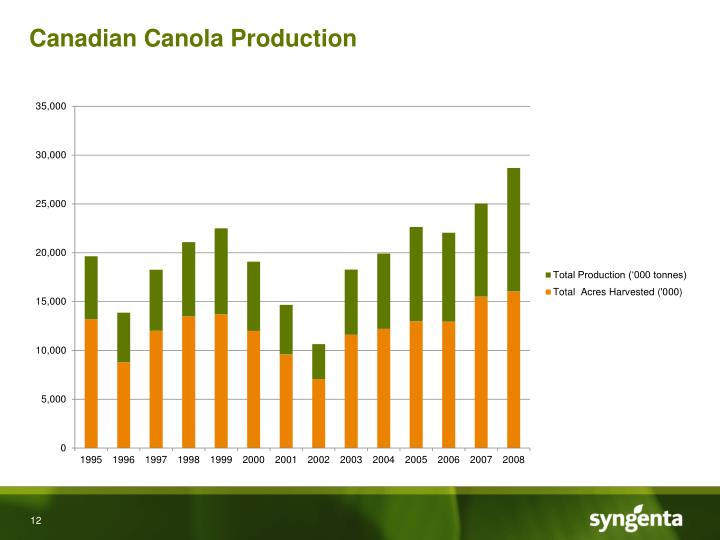 Canadian Canola Production