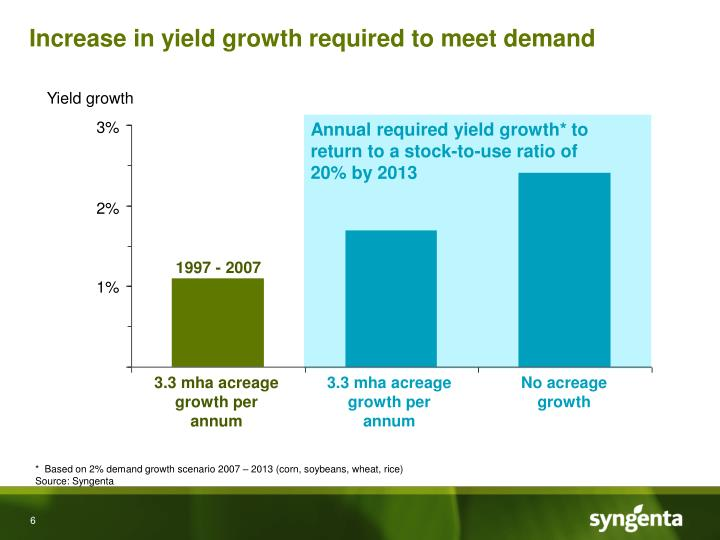 Increase in yield growth required to meet demand