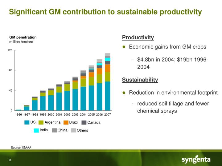 Significant GM contribution to sustainable productivity