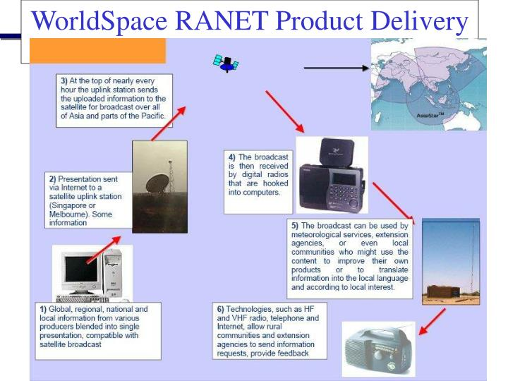 WorldSpace RANET Product Delivery