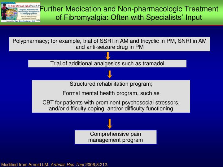Further Medication and Non-pharmacologic Treatment of Fibromyalgia: Often with Specialists' Input