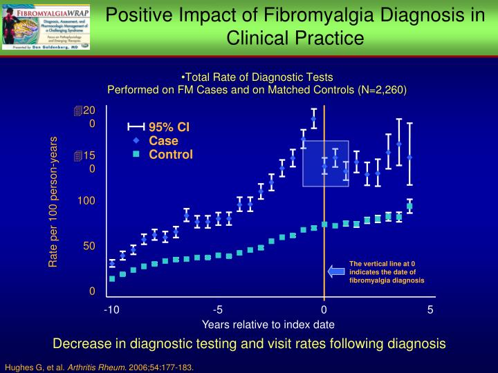 Positive Impact of Fibromyalgia Diagnosis in Clinical Practice