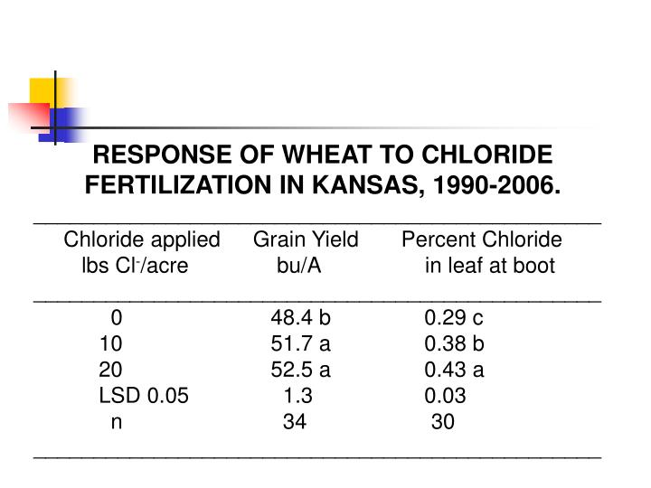 RESPONSE OF WHEAT TO CHLORIDE FERTILIZATION IN KANSAS, 1990-2006.