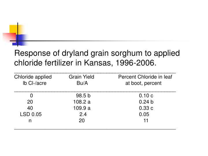 Response of dryland grain sorghum to applied