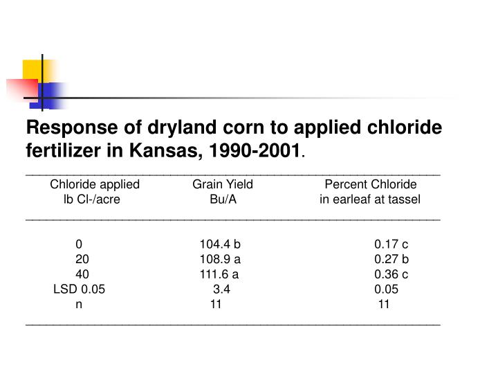Response of dryland corn to applied chloride