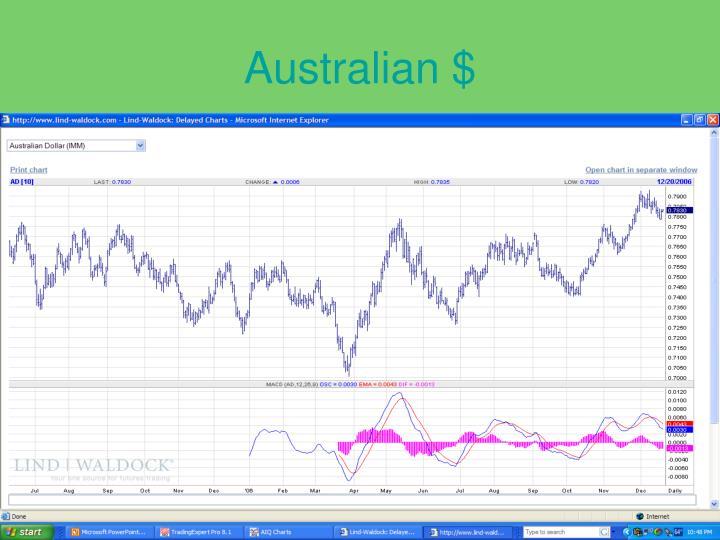 Australian $
