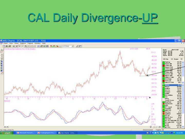 CAL Daily Divergence-