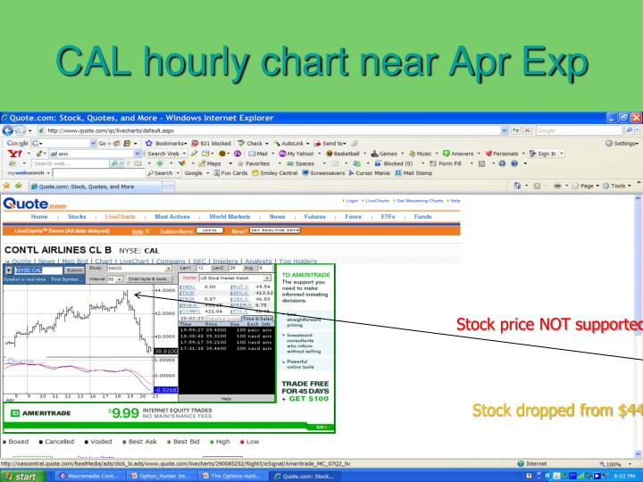 CAL hourly chart near Apr Exp