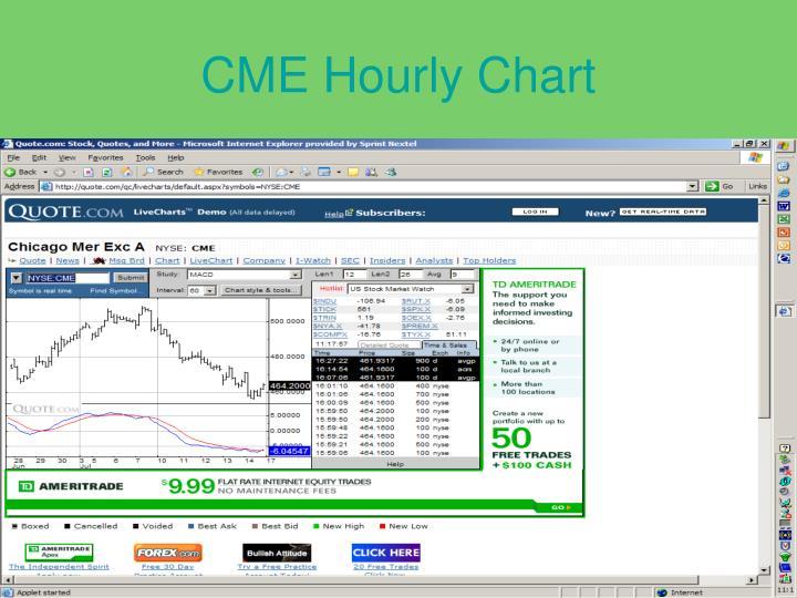 CME Hourly Chart