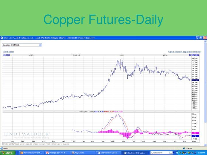 Copper Futures-Daily
