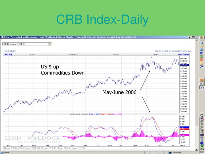 CRB Index-Daily